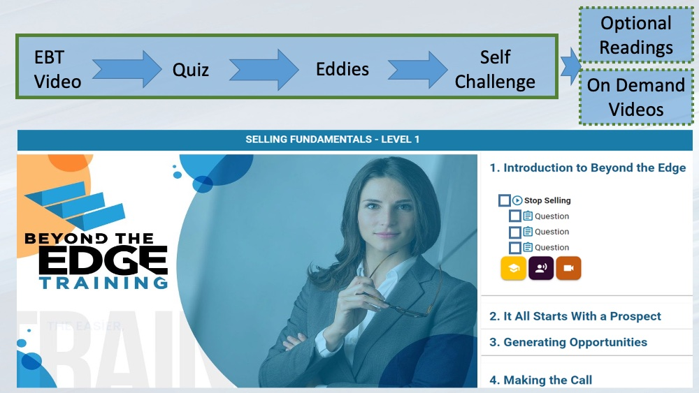 Beyond the EDGE online Training process